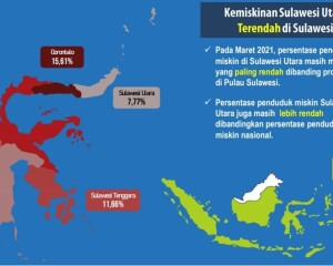 Meski Pandemi C-19, Angka Kemiskinan Sulut Terendah se-Sulawesi