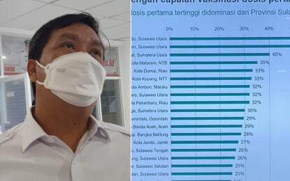 Sulut Dapat Apresiasi Dari Kemenkes, 6 Kabupaten/Kota Masuk Daftar 20 Daerah Terbaik Terkait Capaian Vaksinasi